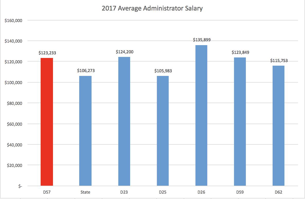 2017AverageAdministratorSalary