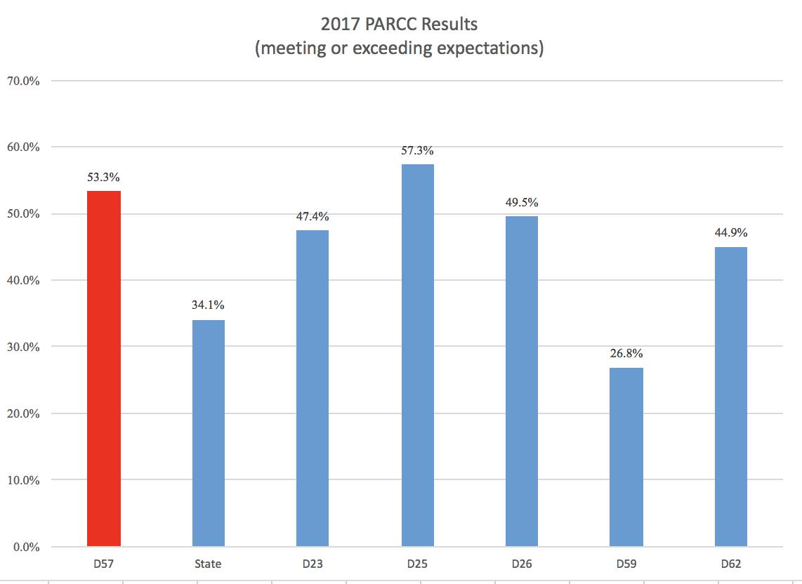 2017PARCCResults