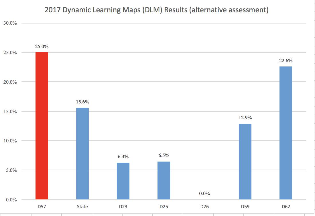 2017DynamicLearningMaps