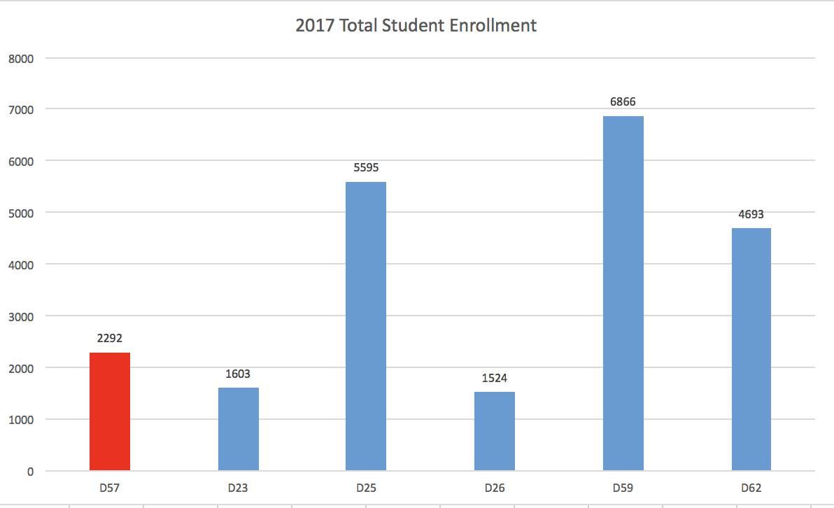 2017TotalStudentEnrollment