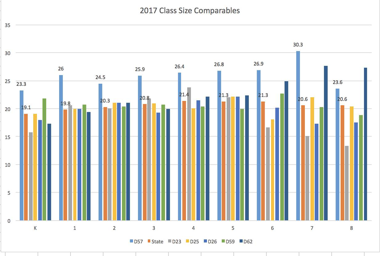 2017ClassSizeComparables